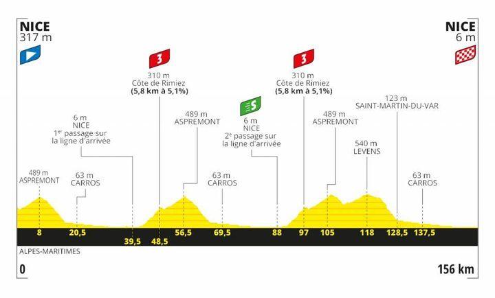 Le profil de la 1re étape du Tour de France 2020