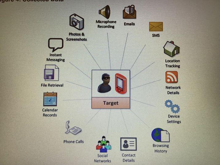 Schéma du fonctionnement du logiciel Pegasus (CAPTURE D'ECRAN NSO)