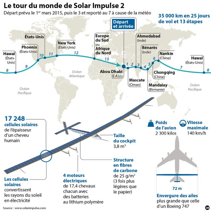 (Le Solar Impulse décollera lundi matin)
