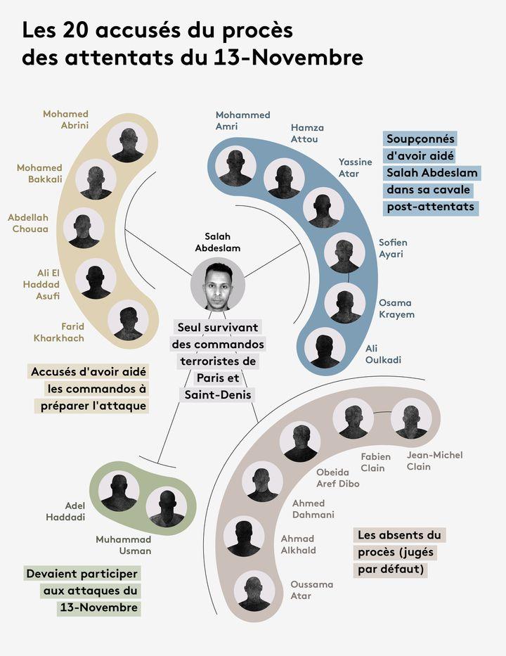 Infographie des 20 accusés qui sont jugés lors du procès des attentats du 13 novembre 2015, à partir du 8 septembre 2021. (JESSICA KOMGUEN / FRANCEINFO)