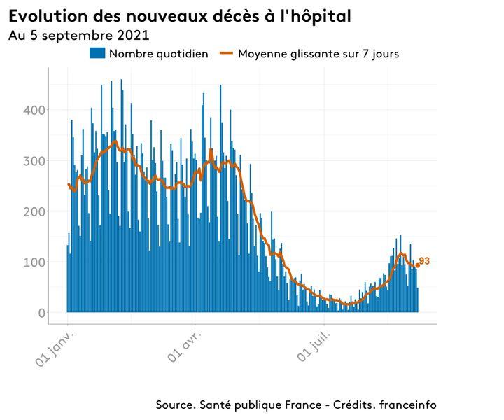 Le nombre de nouveaux décès pour Covid-19 à l'hôpital en France, le 5 septembre 2021. (FRANCEINFO)
