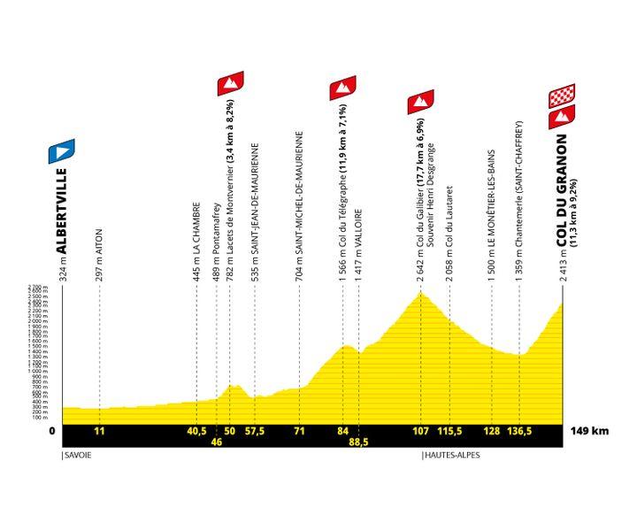 Le profil de la 11e étape du Tour de France 2022 entre Albertville et le Col du Granon. (Amaury Sport Organisation)