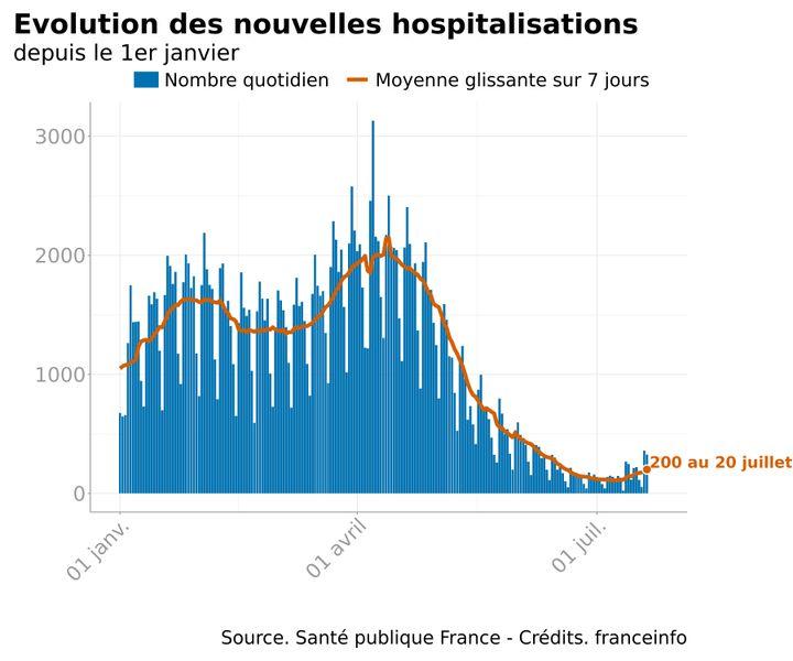 L'évolution du nombre d'hospitalisation liées au Covid-19 en France, au 20 juillet 2021. (FRANCEINFO)