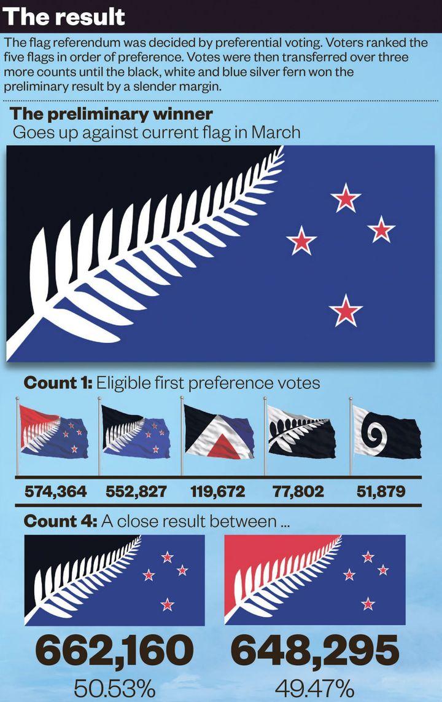 Le drapeau retenu à l'issue des premières étapes. (NZ herald)