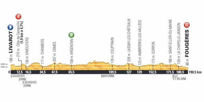 Le profil de la 7e étape du Tour de France 2015