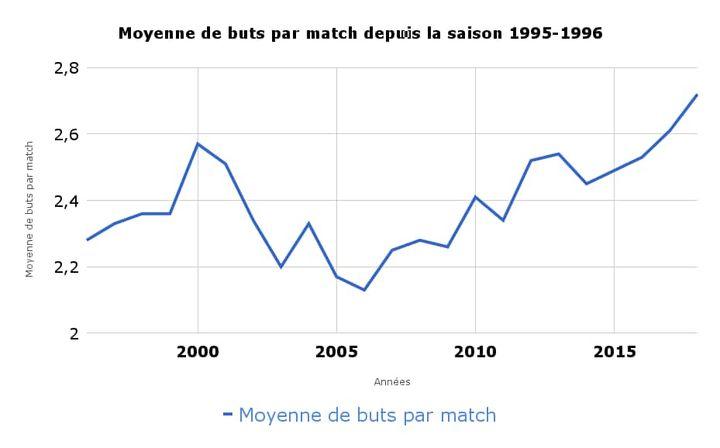 Les matches de Ligue 1 n'ont jamais été aussi riches en buts depuis plus de vingt ans.