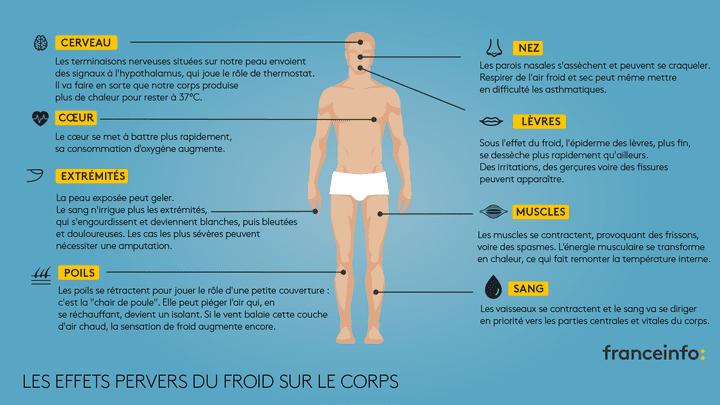 Les effets pervers du froid sur le corps. (VINCENT WINTER / FRANCEINFO)