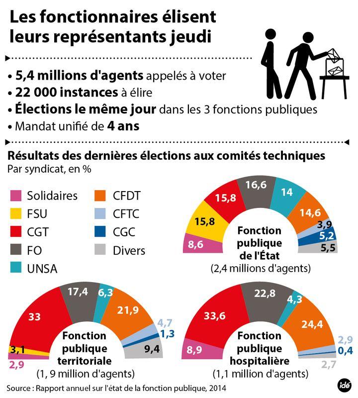 (Jeudi, les élections professionnelles dans la fonction publique © IDÉ)