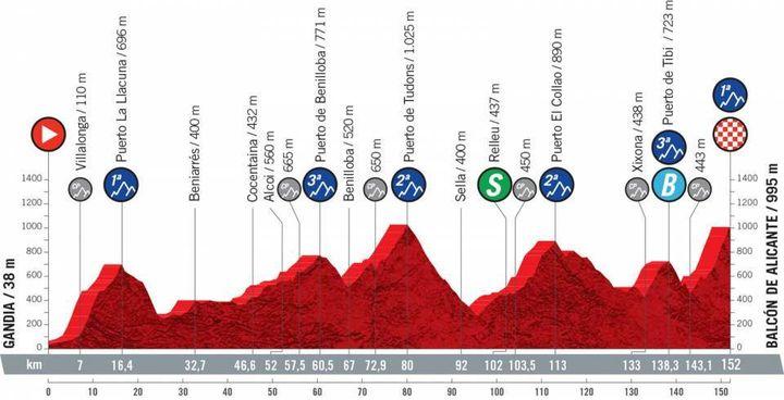 La septièmeétape de la Vuelta de 152 km entre Gandia et Balcón de Alicante, vendredi 20 août 2021. (ASO)