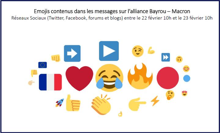Les emojis contenus dans les messages sur l'alliance François Bayrou et Emmanuel Macron. (TALKWALKER / DENTSU CONSULTING)