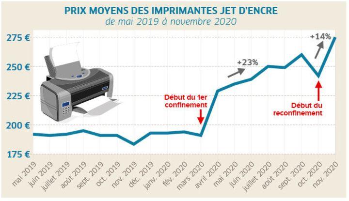 Le graphique montre l'augmentation du prix des imprimantes jet d'encre entre mai 2019 et novembre 2020. (UFC-QUE CHOISIR)