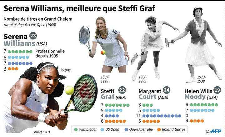 Serena Williams entre un peu plus dans la légende avec ce 23e titre du Grand Chelem