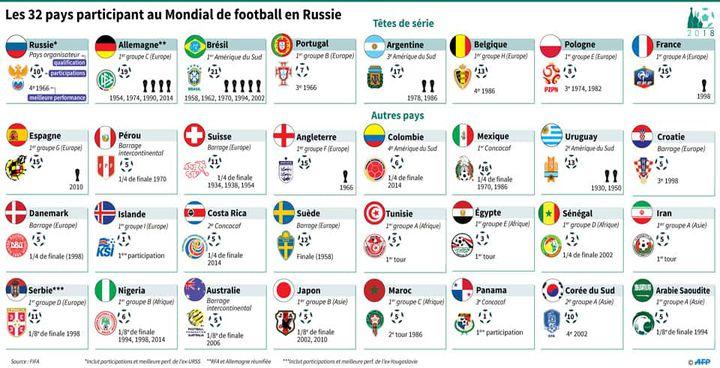 Les 32 équipes du Mondial 2018