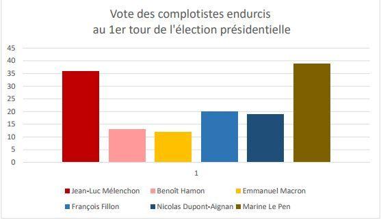 Graphique sur le vote des complotistes lors du premier tour de l'élection présidentielle de 2017. (Conspiracy Watch)
