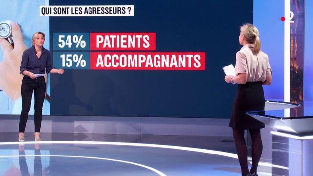 Médecins agressés : qui sont les plus touchés ?