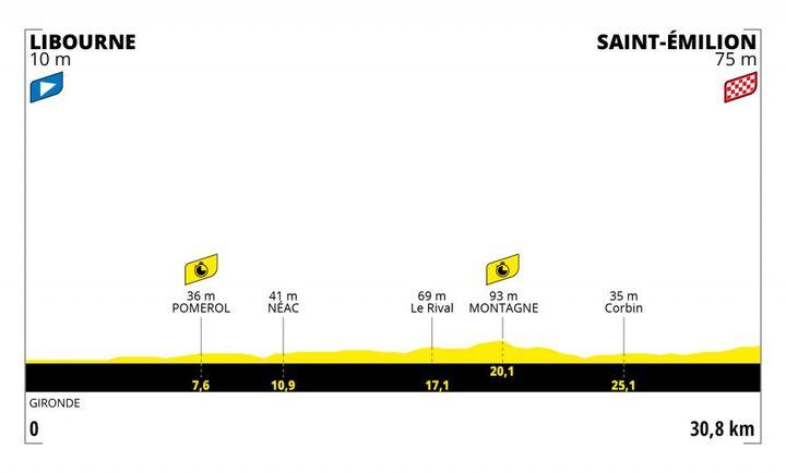 Le parcours de la 20e étape du Tour de France, un contre-la-montre entre Libourne et Saint-Emilion. (Tour de France)