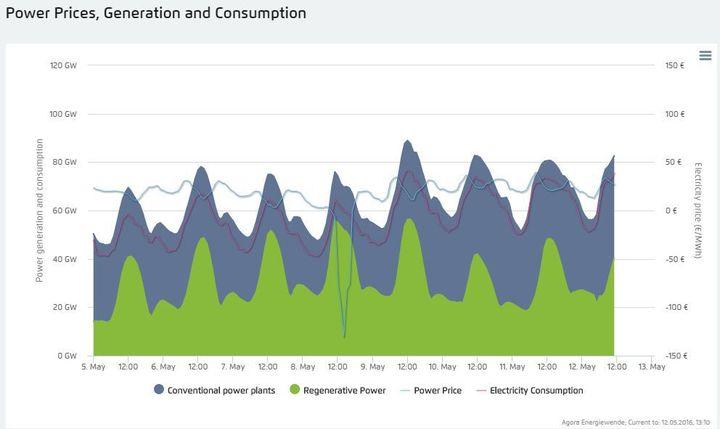 Capture d'écran de l'Agorameter, qui mesure ici l'évolution de la production et du prix de l'électricité en Allemagne.