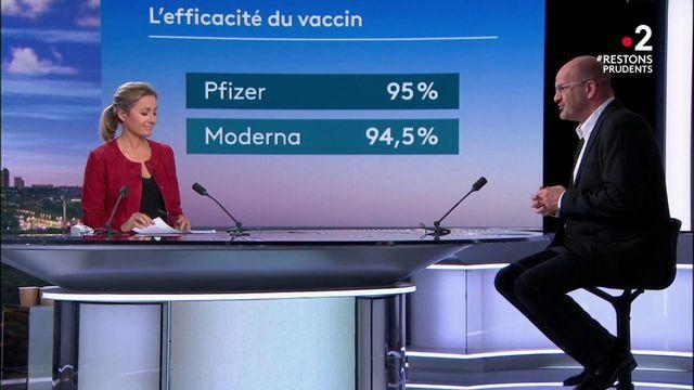 Vaccin contre le coronavirus : le vaccin de Pfizer est finalement efficace à 95%