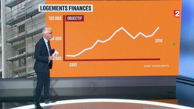 Immobilier : construit-on assez de HLM en France ?