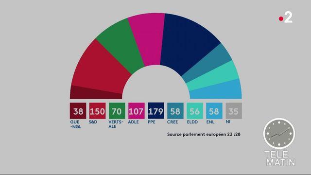 Européennes : le nouveau visage du Parlement européen