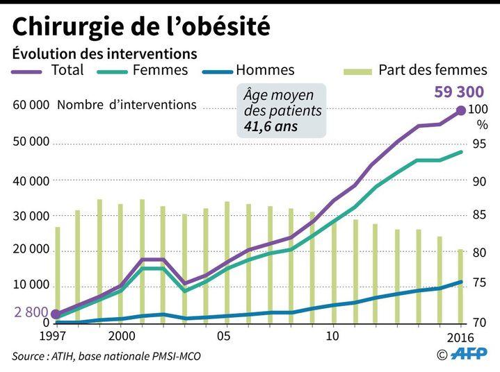 Évolution des interventions de chirurgie de l'obésité entre 1997 et 2016.  (AFP / Laurence SAUBADU, Vincent LEFAI)
