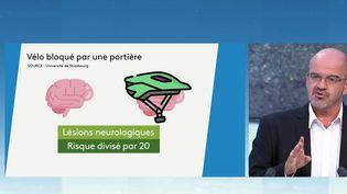 Face aux risques d'accident envélo, le casque est l'une de nos meilleures protections. Damien Mascret, journaliste à France Télévisions, est sur le plateau du 19/20 pour nous expliquer les résultats d'une nouvelle étude sur le casque. (CAPTURE D'ÉCRAN FRANCE 3)
