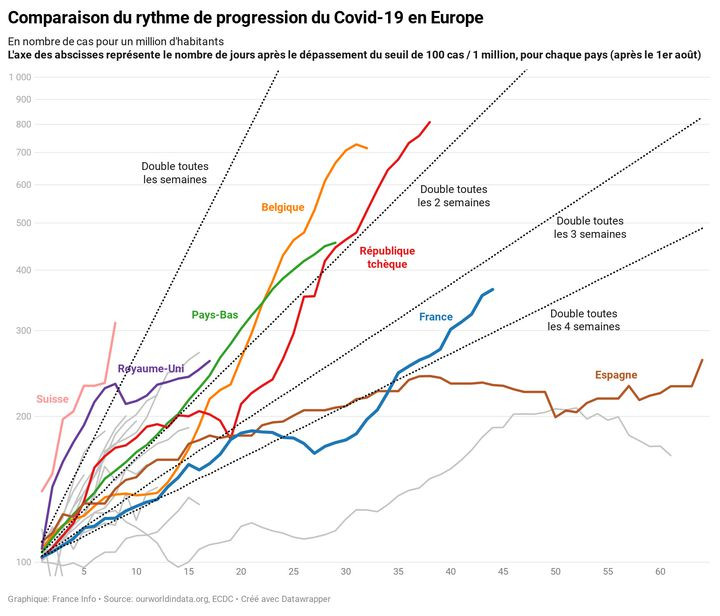 Comparison of the pace of progression of Covid-19 in Europe, as of October 20, 2020 (FRANNCEINFO)