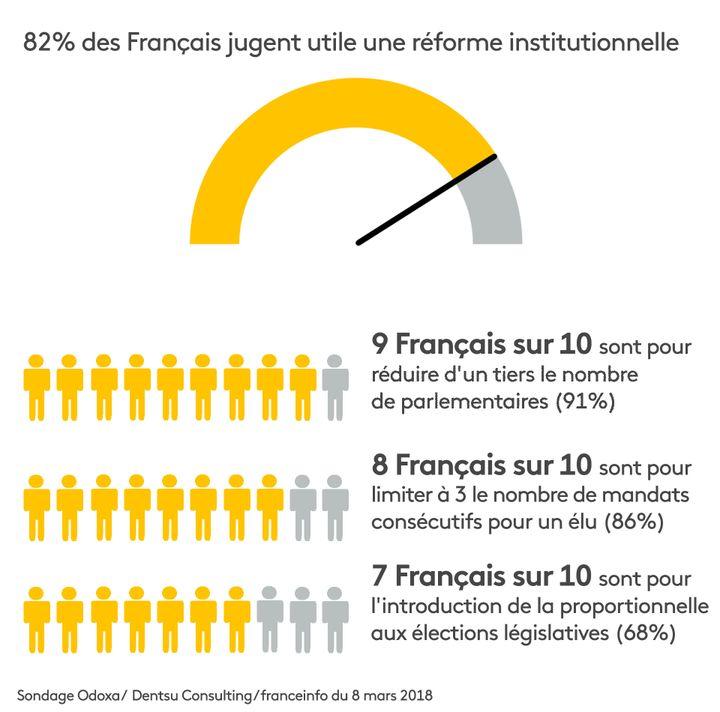 """Sondage Odoxa-Dentsu consulting pour franceinfo et """"Le Figaro"""", publié jeudi 8 mars 2018. (RADIO FRANCE / FRANCEINFO)"""
