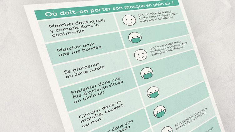 Où doit-onobligatoirement continuer à porter son masque en extérieur ? Franceinfo fait le point. (ELLEN LOZON / FRANCEINFO)