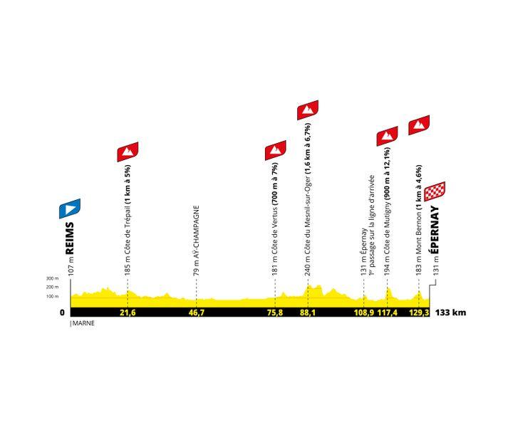Le profil de la 3e étape du Tour de France Femmes 2022. (ASO)