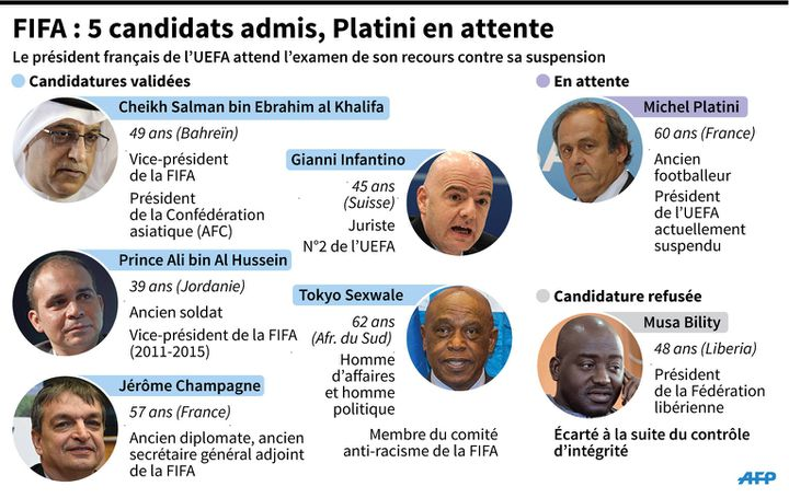 Infographie : Fifa - 5 candidats admis, Platini en attente