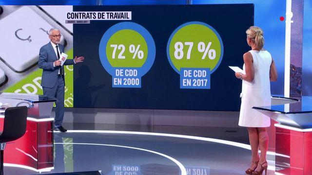Emploi : à quoi ressemblent les contrats courts en hausse en France ?