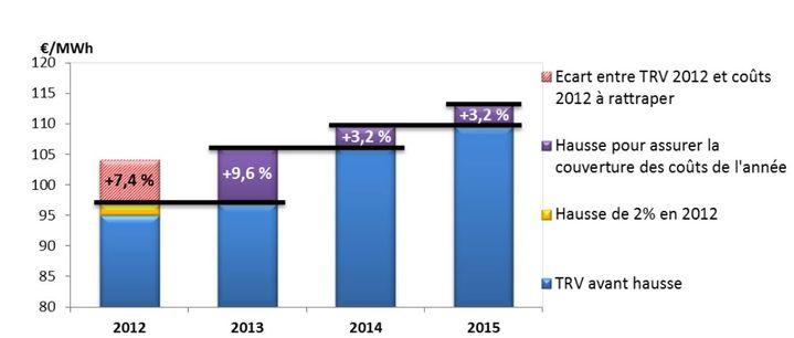 Sur ce graphique de synthèse, la Commission de régulation de l'énergie montre l'analyse de la couverture des coûts par les tarifs réglementés de vente au tarif bleu, (sans allongement de la durée d'amortissement de 10 ans). Ce tarif réglementé est fixé par l'Etat. (COMMISSION DE REGULATION DE L'ENERGIE / FRANCETV INFO)