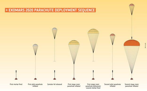 Le module de descente doit entrer dans l'atmosphère de Mars à une vitesse d'environ 20 000 km/h. Après une décélération liée à la présence d'un bouclier thermique, deux grands parachutes seront successivement déployés. (ESA)