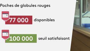 En France, la situation est devenue critique avec la crise sanitaire concernant les stocks de l'Établissement français du sang, qui ont considérablement diminué. (CAPTURE ECRAN FRANCE 3)