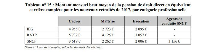 Capture d'écran d'un tableau du rapport de la Cour des comptes de juin 2019 sur les régimes spéciaux. (COUR DES COMPTES)