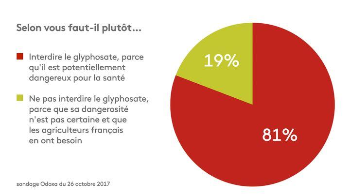 Huit Français sur dix estiment qu'il faut interdire le glyphosate. (STEPHANIE BERLU / RADIO FRANCE)