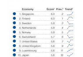 Indice de préparation aux réseaux 2015 : le top 10 (Rapport mondial sur les technologies de l'information du Forum économique mondial, édition 2015)