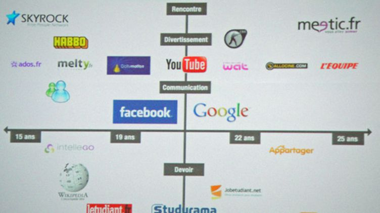 Les principaux sites consultés par les 15-24 ans au TechCrunch Remix le 16 novembre 2010 (Angel HERRERO LUCAS)