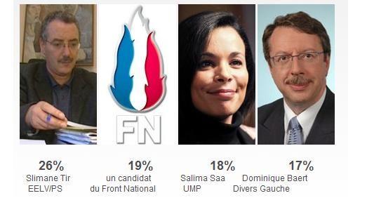 Capture d'écran du résultat du sondage Ifop pour la 8e circonscription du Nord (DR)