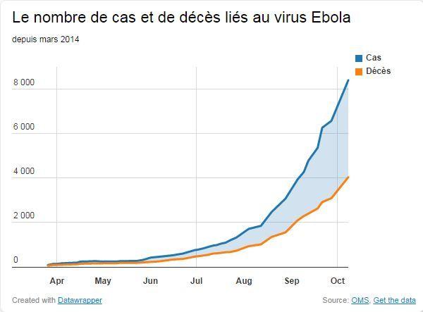 Selon l'Organisation mondiale de la santé (OMS), le cap des 4 000 morts a été franchi, avec 4 033 décès, selon un dernier bilan publié vendredi 10 octobre. (  FRANCETV INFO )