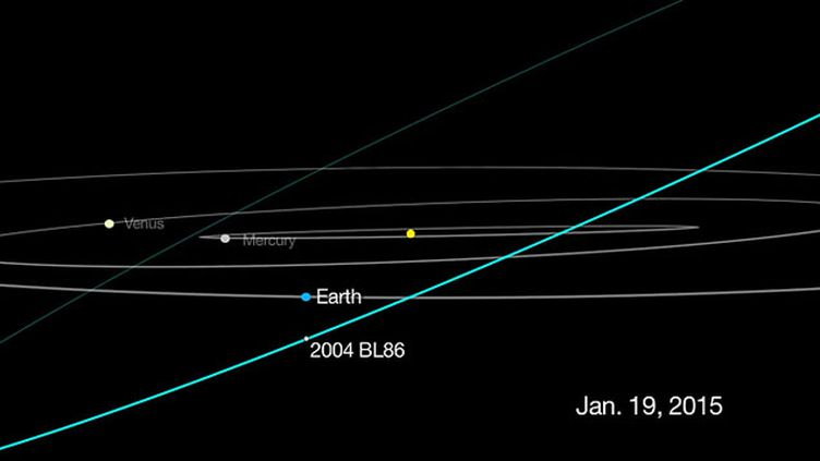 (L'astéroïde 2004 BL86 va frôler la Terre ce lundi soir © NASA)
