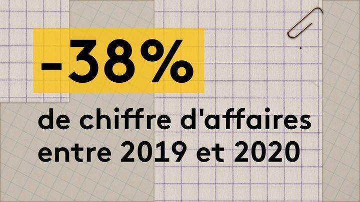 En 2020, le chiffre d'affaires de Wax & Cut s'est établi à un peu moins de 26 200 euros, contre 42 300 euros l'année précédente,soit une baisse d'environ 38%. (JESSICA KOMGUEN / FRANCEINFO)
