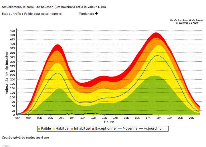 Le baromètre des bouchons en Ile-de-France. (CAPTURE D'ECRAN / SYTADIN.FR)