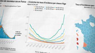 Les derniers chiffres de l'épidémie de Covid-19 alertent les autorités françaises. (FRANCEINFO)