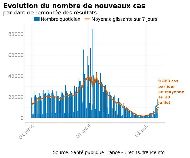 L'évolution du nombre de cas de Covid-19 en France, le 20 juillet 2021. (FRANCEINFO)