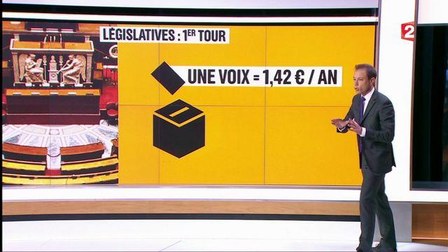 Législatives : un scrutin aux lourdes conséquences financières pour les partis
