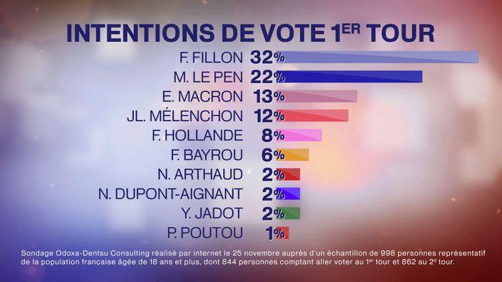 Les résultats d'un sondage sur l'élection présidentielle, diffusé le 27 novembre 2016 sur France Télévisions. (FRANCE TELEVISIONS)
