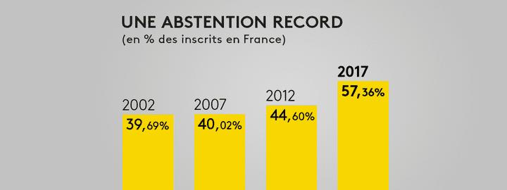 L'abstention finale du second tour. (FRANCEINFO)