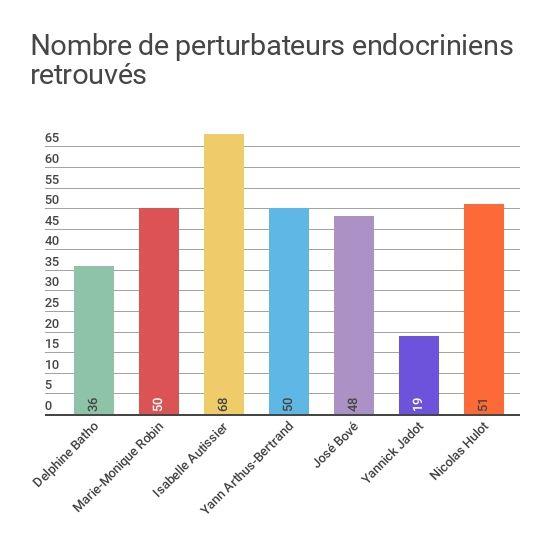 Nombre de perturbateurs endocriniens retrouvés chez sept personnalités françaises, selon une étude de l'association Générations Futures. (FRANCEINFO)